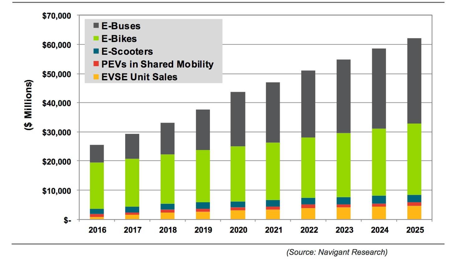 两轮电动车行业观察(一):行业正面临新一轮洗牌